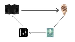 microphone feedback loop